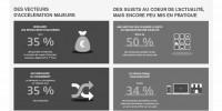 Où en sont les pratiques digitales des entreprises en France ?