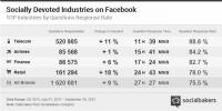 75% des marques répondent aux questions posées sur Facebook