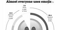 Pourquoi les émoticônes sont-elles de plus en plus utilisées en communication ?