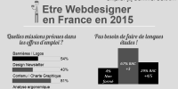 Quel est le portrait-robot du webdesigner en France en 2016 ?