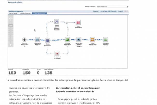 Un tableau de bord de la suite Webmethods BPM de Software AG