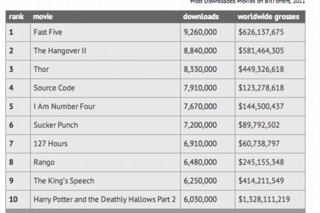 Les 10 films les plus piratés en 2011 sur BitTorrent