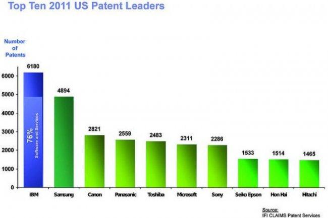 Top 10 des d�p�ts de brevets aux Etats-Unis : deux groupes am�ricains seulement au Top 10 (source : IFI Claims)