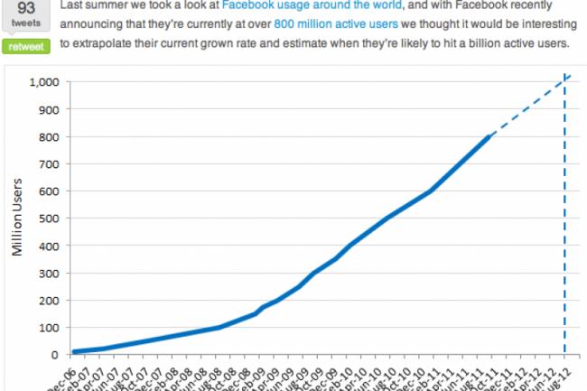 Facebook : 1 milliard d'utilisateurs en aout 2012