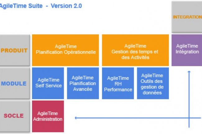 Structure d'Agile Time Crédit Photo: Equitime