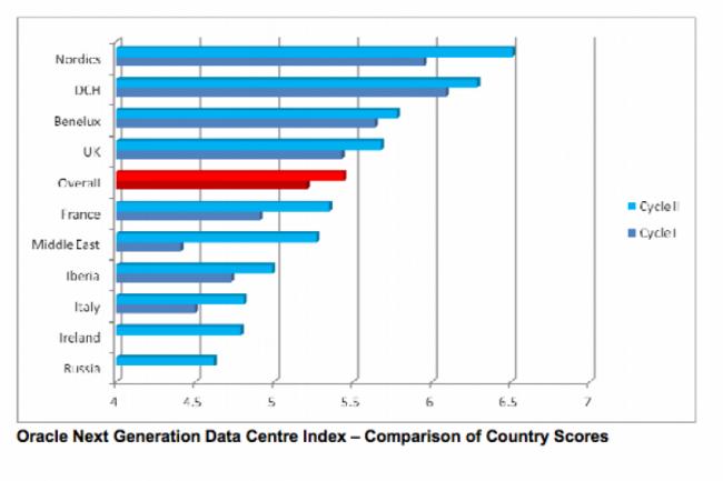 Les centres de calcul scandinaves sont les plus efficients en Europe