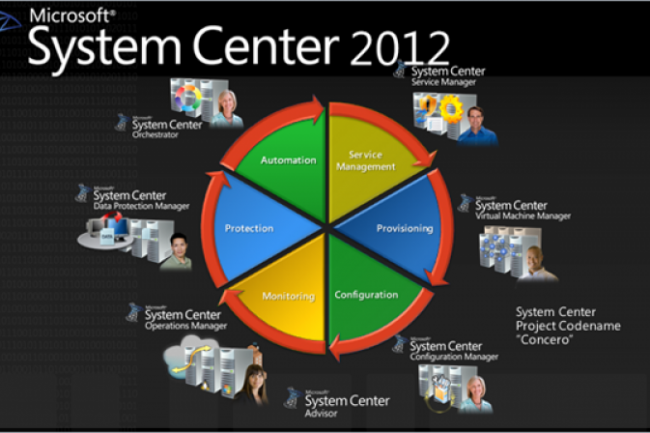System Center 2012 Crédit Photo: Microsoft