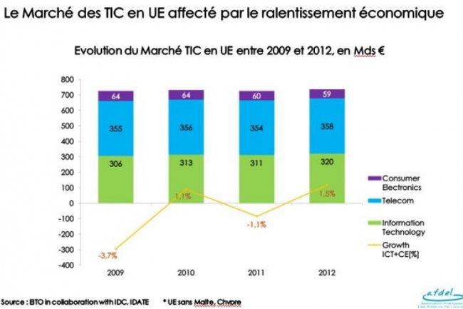 Evolution du marché des technologies de l'information, de la communication et de l'électronique grand public entre 2009 et 2012, selon les chiffres collectés par l'EITO