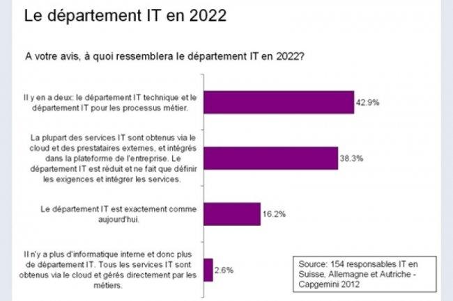 Plus de 40% des responsables informatiques estiment que d'ici 2022, il y aura 2 départements informatiques dans l'entreprise.