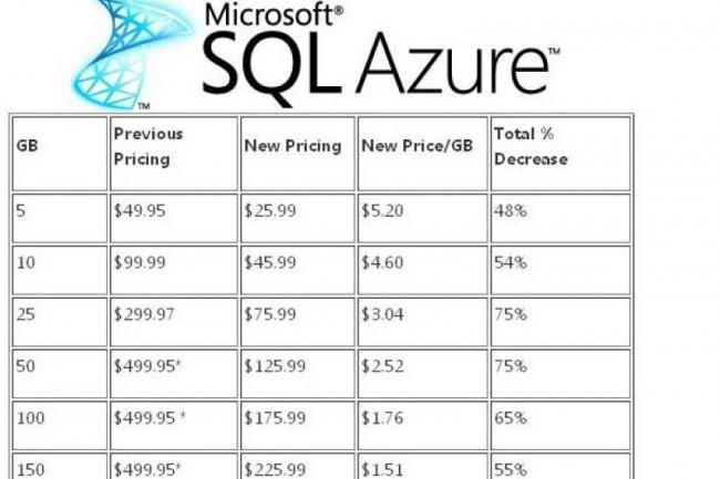 Microsoft r�vise � la baisse la tarification de son service de base de donn�es SQL Azure