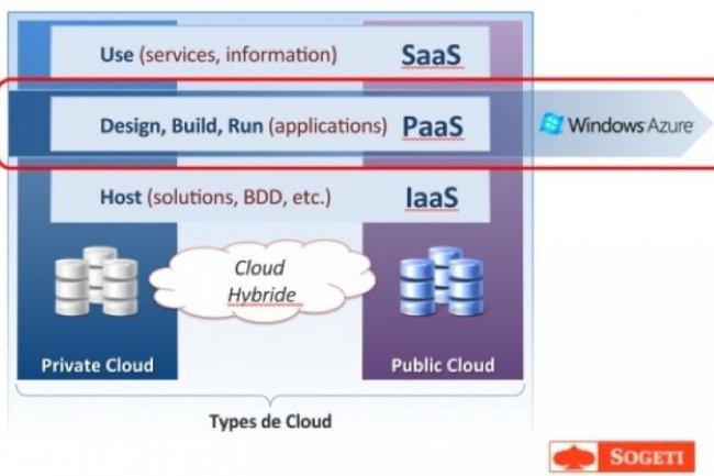 Pour évaluer l'opportunité de déployer une ou plusieurs applications dans Azure, Sogeti a élaboré le programme APC.