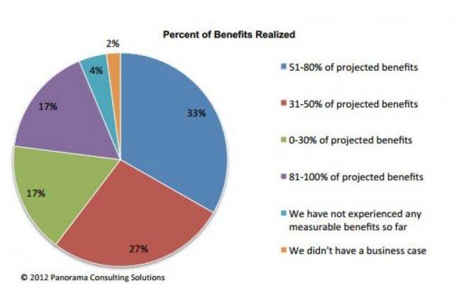 Le rapport 2012 ERP de Panorama montre que 17% des entreprises a obtenu de 81 à 100% des bénéfices escomptés sur son projet d'ERP.