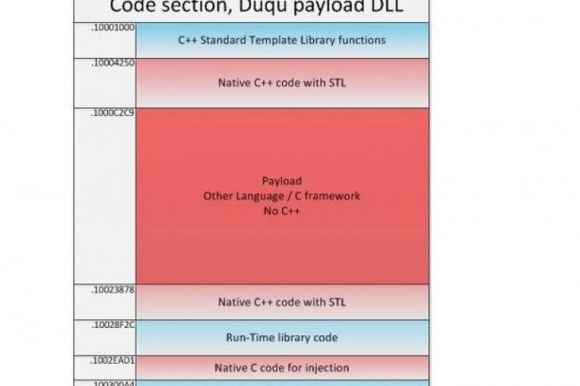 A l'abord, la portion de code Payload DLL de Duqu ne semble pas sortir de l'ordinaire. Mais en y regardant de plus près... (crédit illustration : Kaspersky Lab)