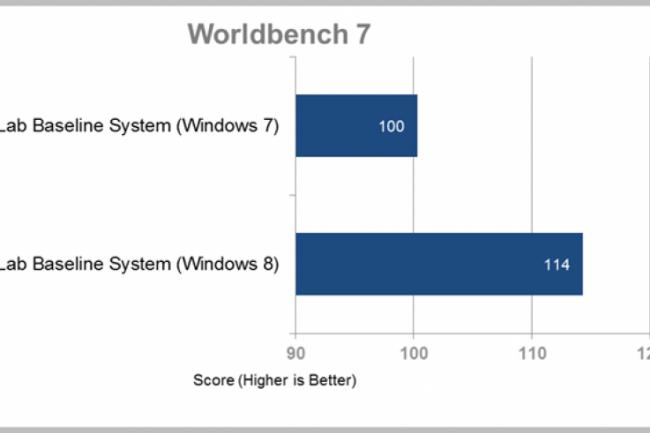 Performances : la bêta de Windows 8 fait déjà mieux que Windows 7