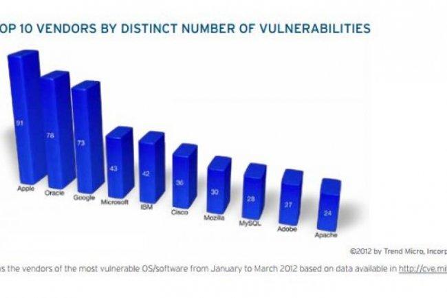 Apple, Oracle et Google en tête des sociétés touchées par des failles de sécurité au premier trimestre, selon le rapport de Trend Micro.