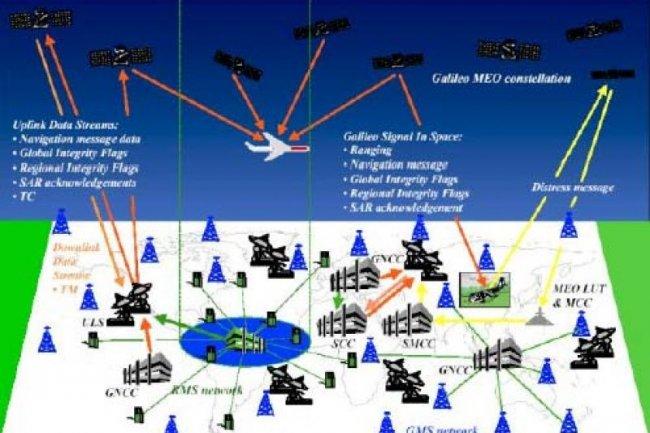 Le  GPS européen Galileo bientôt en orbite