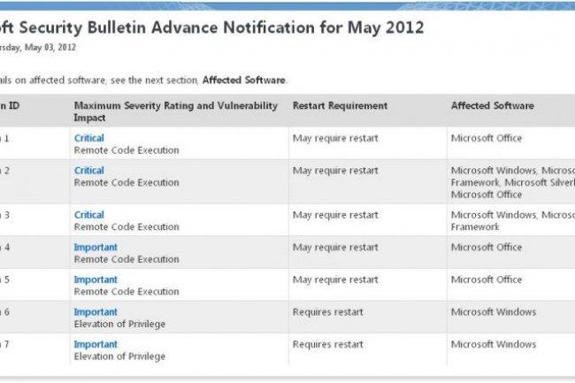 Le Patch Tuesday du 8 mai comporte sept mises à jour de sécurité (crédit : Microsoft)