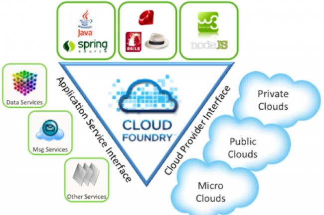 VMware ajoute la solution BI de  Jaspersoft à son PaaS Cloud Foundry