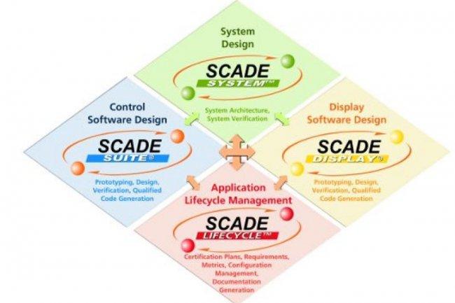 Le logiciel Scade d'Esterel est destiné à la conception d'applications embarquées pour l'aviation, l'automobile, le train et différents domaines industriels (crédit : D.R.)