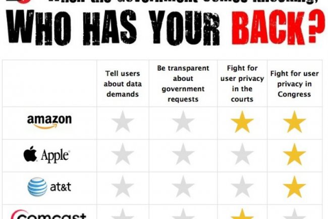 Protection de la vie privée : Twitter primé, Foursquare et Skype dénoncés
