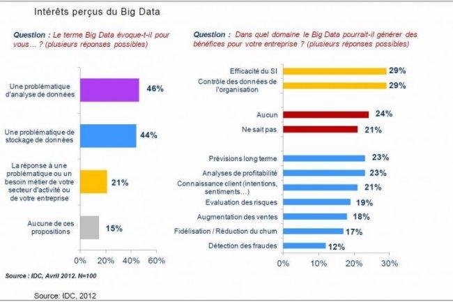 Une étude IDC menée en avril montre que les responsables IT perçoivent surtout l'intérêt des big data pour l'informatique, plus que pour les métiers (source graphique : IDC)