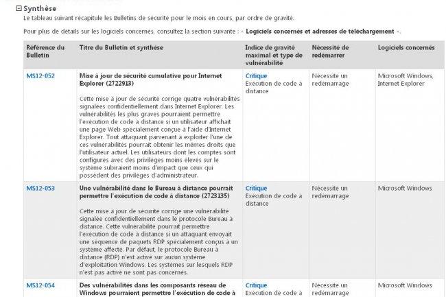 Microsoft livre 5 bulletins de sécurité critiques avec le Patch Tuesday d'août