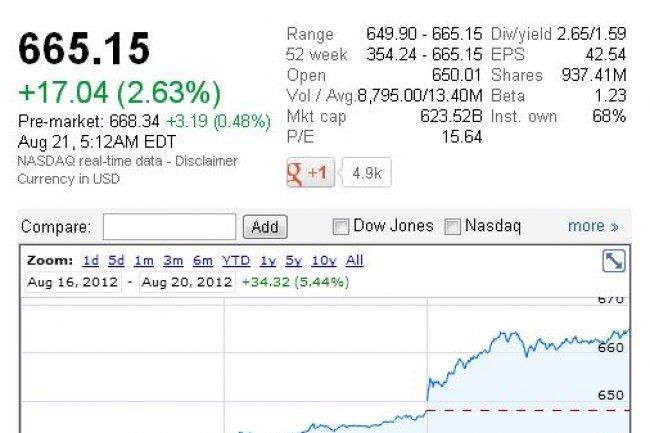 L'action d'Apple était cotée 665,15 dollars hier soir (cliquer sur l'image pour l'agrandir).