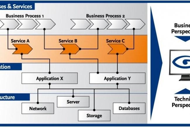 Le module IT Infrastructure Management annoncé par SAP s'appuie sur les composantes de la famille theGuard! de son partenaire allemand Realtech AG.