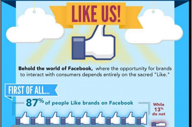 Selon une étude de Lab42, 87% des utilisateurs de Facebook aiment y trouver des informations sur les marques (crédit : Lab42).