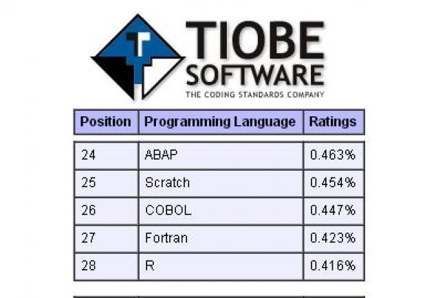 Extrait de l'indice Tiobe du mois d'octobre 2012