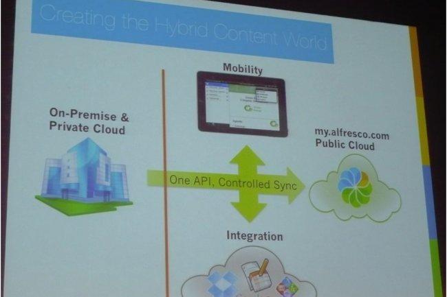 Sur sa conférence utilisateurs organisée à la Défense le 18 octobre 2012, Alfresco a présenté son offre de synchronisation des contenus dans le cloud.