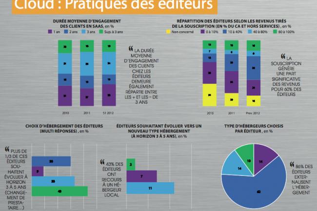 86% des éditeurs externalisent leur hébergement, selon le baromètre de l'Afdel portant sur le 1er semestre 2012. (cliquer sur l'image pour l'agrandir)