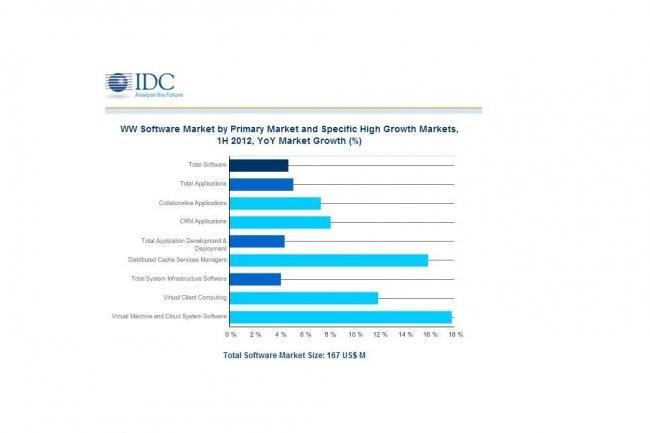 Le march� mondial des logiciels a g�n�r� 167 milliards de dollars au 1er semestre 2012, selon le cabinet d'�tudes IDC. (cliquer sur l'image pour l'agrandir)