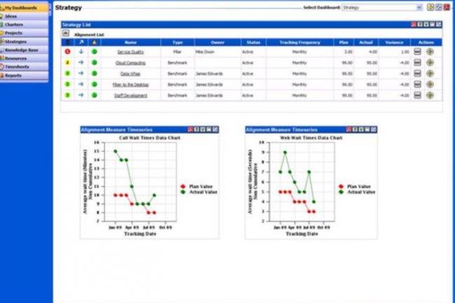 Enterprise Track d�Instantis int�gre des tableaux de bord et des rapports . Cr�dit: D.R