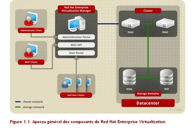 Red Hat livre RHEV en version 3.1. La version 3.0 (ci-dessus) est sortie en janvier 2012.
