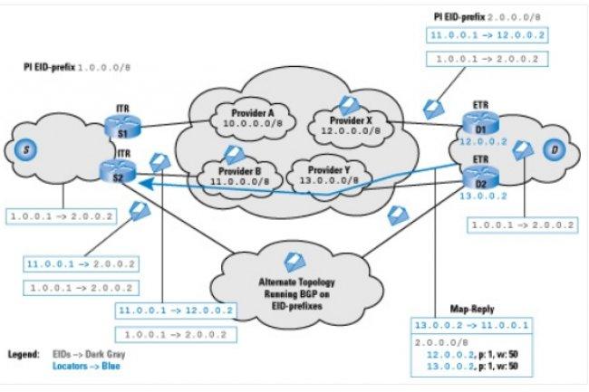 Topologie du projet NJEDge.Net avec LISP Crédit Photo: D.R