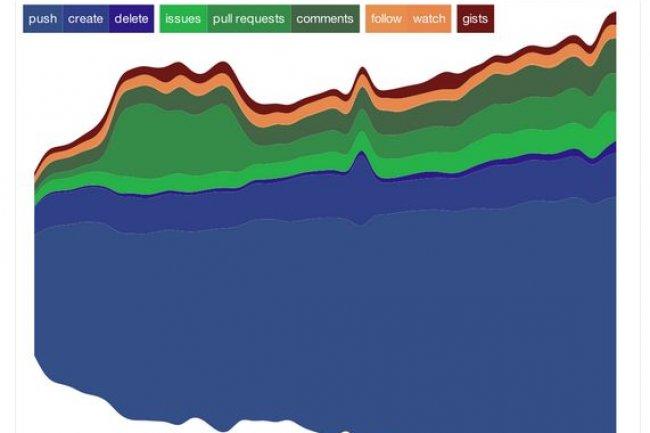 GitHub a vu son activité augmenter de 133% en 2012.
