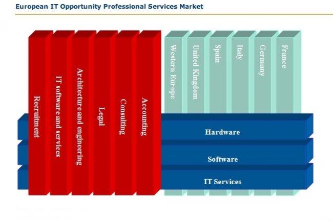 Investissements IT 2013 : s�curit�, stockage, gestions de projets et du temps