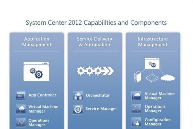 Avec System Center 2012 SP1, Microsoft poursuit l'intégration de Windows Server et d'Azure
