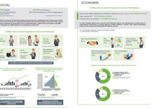 Syntec et Bipe publient un état du marché et des métiers de l'industrie numérique