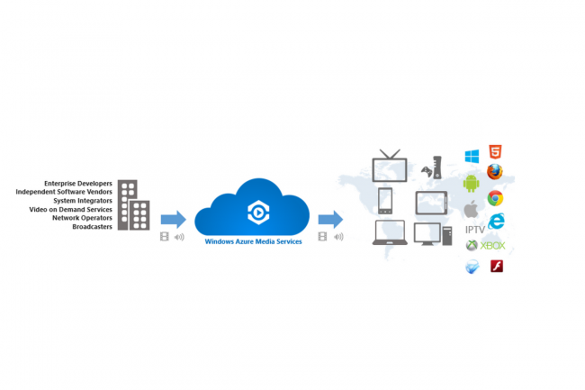 Les explications en image de Scott Guthrie, vice président de Microsoft, sur le service de streaming vidéo d'Azure. (cliquer sur l'image pour l'agrandir)