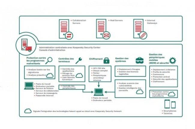 Kaspersky lance un outil de sécurité tout-en-un pour les PME