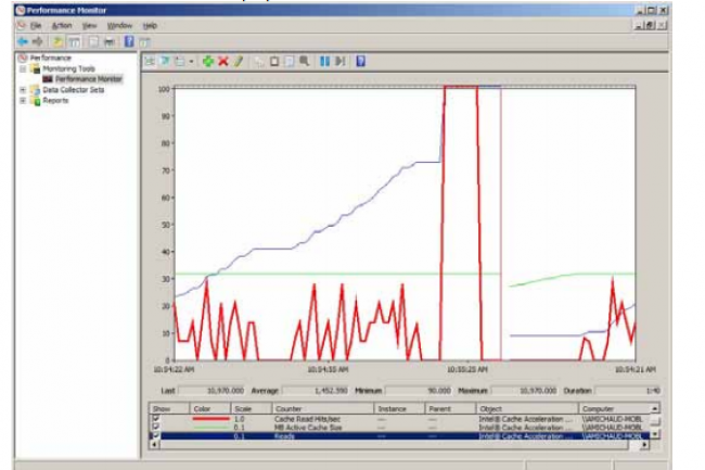 Le logiciel d'accélération du cache d'Intel (ci-dessus, statistiques de performances).