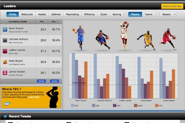 4df5dab35415 Grâce à ce site proposé par la NBA, les fans peuvent suivre toutes les stats