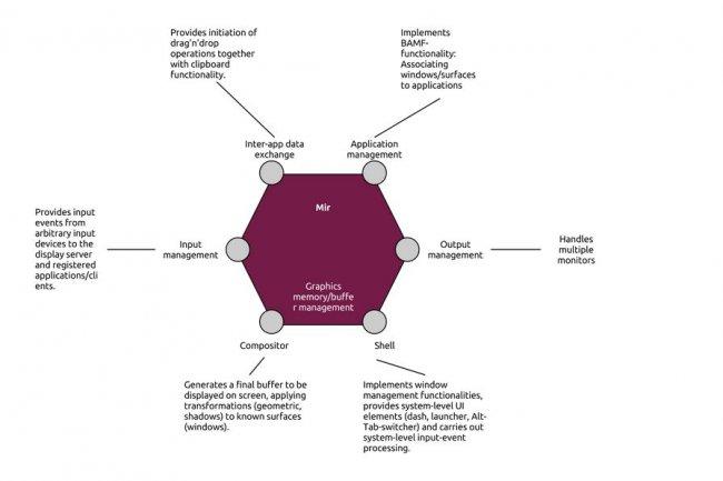 Les composantes de Mir, le serveur d'affichage que prépare Canonical. (cliquer sur l'image pour l'agrandir / source : wiki Ubuntu)