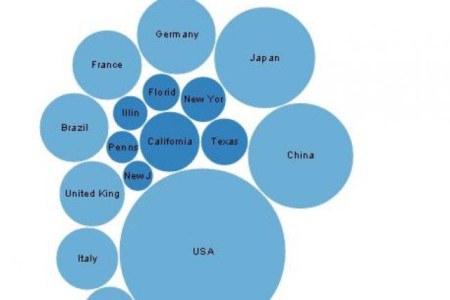 Ci-dessus, le widget Bubble Chart transforme un tableau HTML en graphique utilisant la bibliothèque D3. (source : treesheets.org)