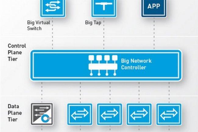 Avec son switch OpenFlow virtuel, Big Switch Networks veut baisser le ticket d'entrée de la technologie