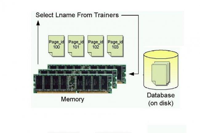 L'informatique in-memory en passe de se généraliser, selon Gartner