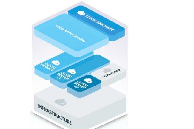 Outre des serveurs virtuels et du stockage, Lunacloud propose aux PME des appliances de cloud, pour l'e-mail, les sites web ou le d�veloppement. (cliquer sur l'image)