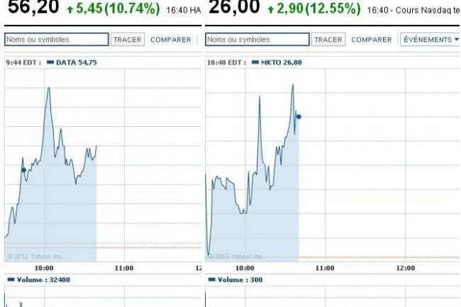A 16 h 44 (CET), l'action Marketo cotait 26 dollars et celle de Tableau Software, 56,5 dollars, ce lundi 20 mai 2013.